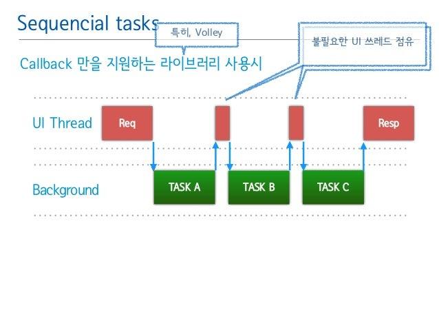 Sequencial tasks  특히, Volley  Callback 만을 지원하는 라이브러리 사용시  불필요한 UI 쓰레드 점유  UI Thread Req Resp  Background TASK A TASK B TAS...
