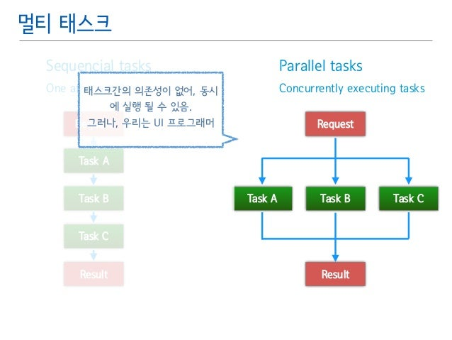 Parallel tasks䯽  Concurrently executing tasks  멀티 태스크  Sequencial tasks䯽  One after another  태스크간의 의존성이 없어, 동시  에 실행 될 수 있...