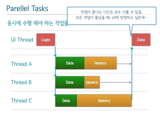 Parellel Tasks  동시에 수행 해야 하는 작업들  작업이 끝나는 시간은 모두 다를 수 있음.  모든 작업이 끝났을 때, UI에 반영하고 싶은데…  UI Thread Login Data  Thread A Dat...