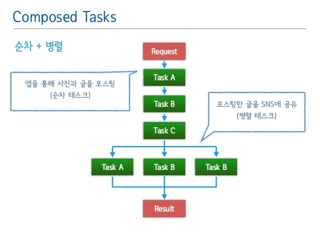 Composed Tasks  순차 + 병렬  Request  Task A  Task B  Task C  Task A Task B Task B  Result  앱을 통해 사진과 글을 포스팅  (순차 태스크)  포스팅한 글...