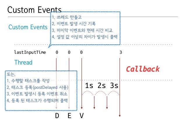 Custom Events  Custom Events  lastInputTime 0 0 0 3  D E V  1s 2s 3s  Thread  Callback  1. 쓰레드 만들고  2. 이벤트 발생 시간 기록  3. 마지...