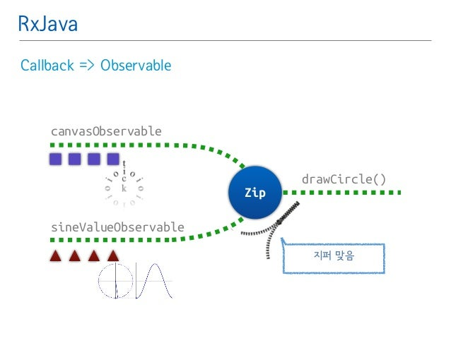 RxJava  Callback => Observable  sineValueObservable  drawCircle()  Zip  canvasObservable  지퍼 맞음