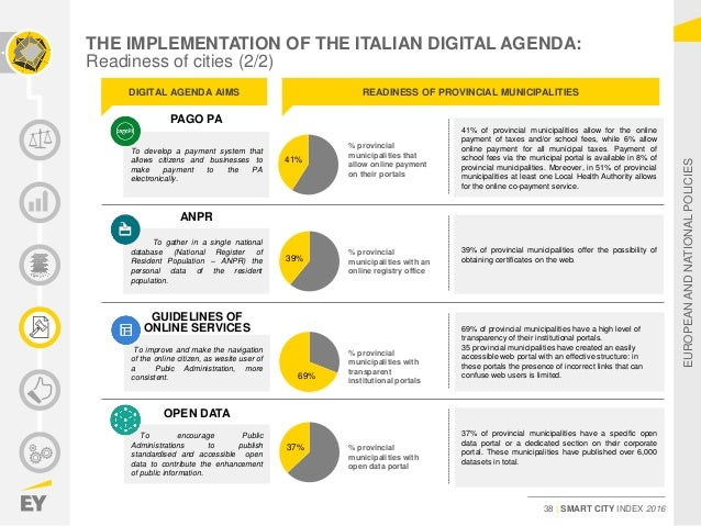 EY_Italy_Smart City Index 2016_ENG