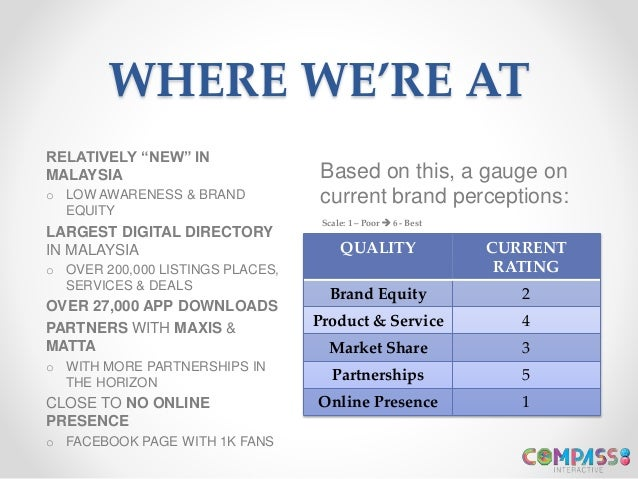 WHERE WE'RE AT QUALITY CURRENT RATING Brand Equity 2 Product & Service 4 Market Share 3 Partnerships 5 Online Presence 1 B...
