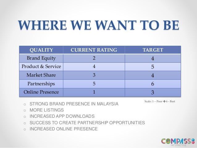 WHERE WE WANT TO BE QUALITY CURRENT RATING TARGET Brand Equity 2 4 Product & Service 4 5 Market Share 3 4 Partnerships 5 6...