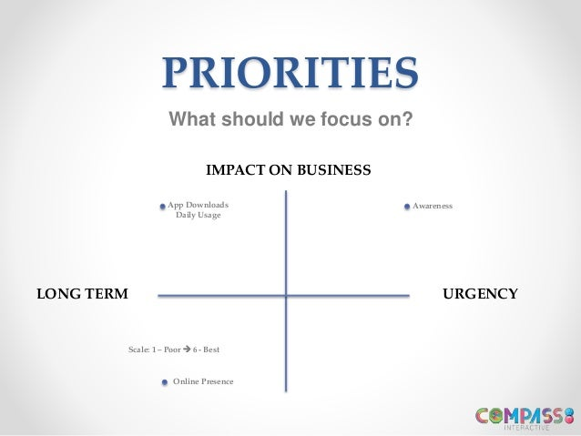 PRIORITIES URGENCYLONG TERM IMPACT ON BUSINESS AwarenessApp Downloads Daily Usage Online Presence What should we focus on?...