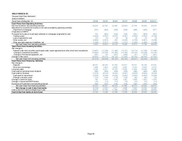 wells fargo esop fund WFC Applied Equity Valuation Report