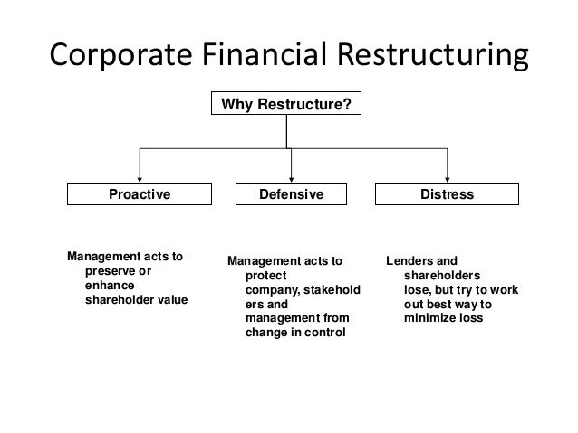 1 basic concepts of corporate restructuring 1