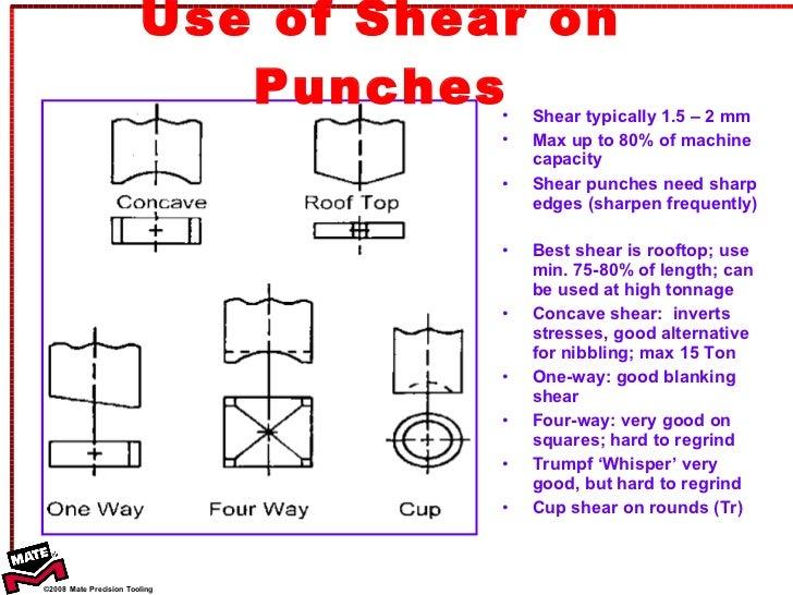 1 Basic Punching Theory Tt 2010
