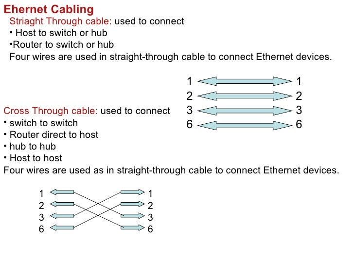 Ehernet Cabling Striaght Through cable: used to connect • Host to switch or hub •Router to switch or hub Four wires are us...