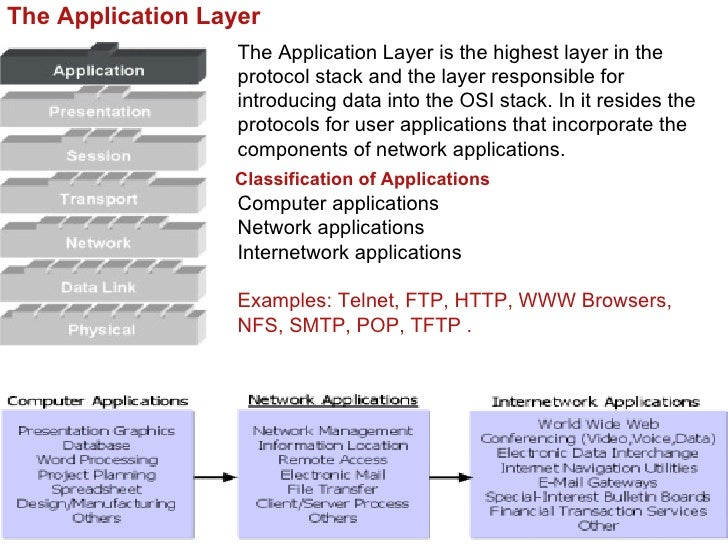 Session Layer                The Session Layer establishes, manages, and                terminates sessions (different fro...