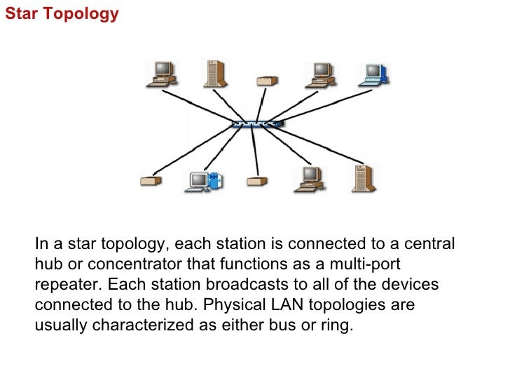 Star Topology   In a star topology, each station is connected to a central   hub or concentrator that functions as a multi...