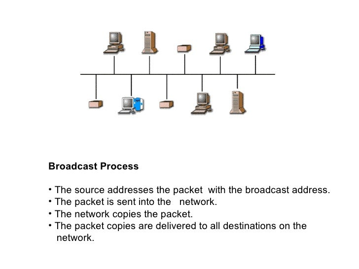 Broadcast Process• The source addresses the packet with the broadcast address.• The packet is sent into the network.• The ...