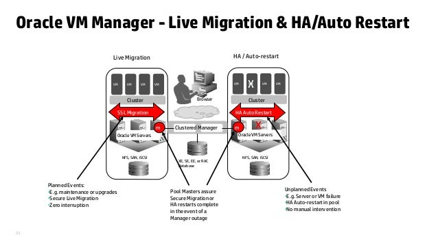 oracle vm the heart of oracle cloud