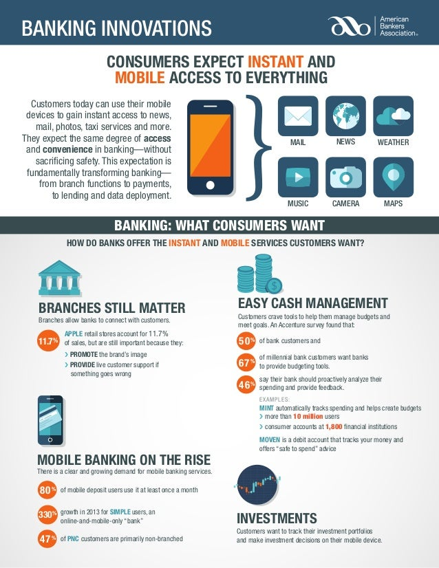 ABA Innovation Infographic