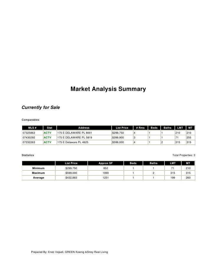 Market Analysis Summary  Currently for Sale  Comparables       MLS #         Stat                      Address            ...
