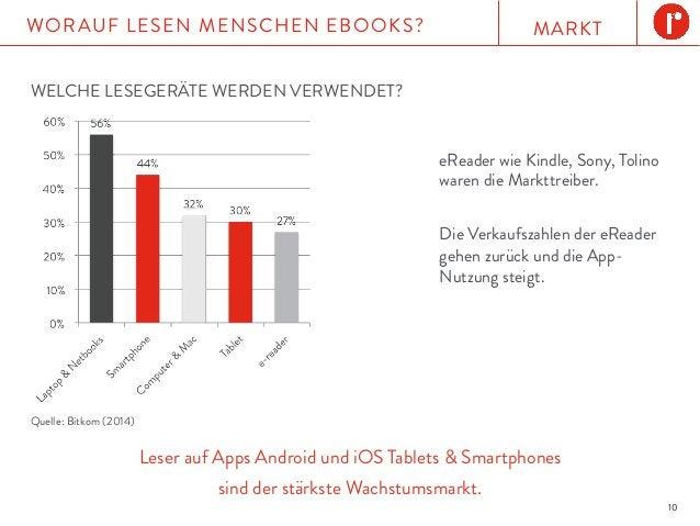 MARKTWORAUF LESEN MENSCHEN EBOOKS? 10 WELCHE LESEGERÄTE WERDEN VERWENDET? Leser auf Apps Android und iOS Tablets & Smartph...