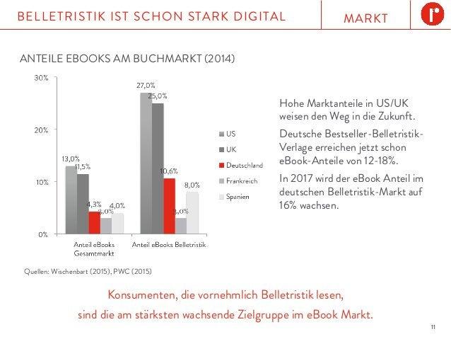 MARKTBELLETRISTIK IST SCHON STARK DIGITAL 11 ANTEILE EBOOKS AM BUCHMARKT (2014) Konsumenten, die vornehmlich Belletristik ...
