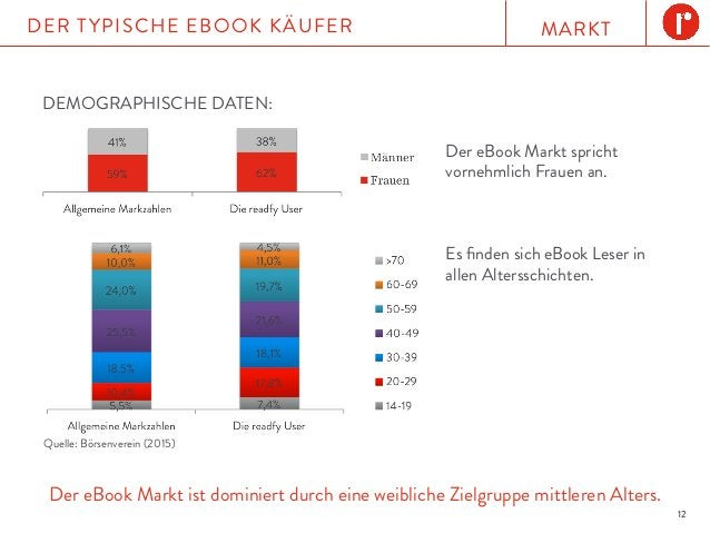 MARKTDER TYPISCHE EBOOK KÄUFER 12 Der eBook Markt ist dominiert durch eine weibliche Zielgruppe mittleren Alters. Quelle: ...