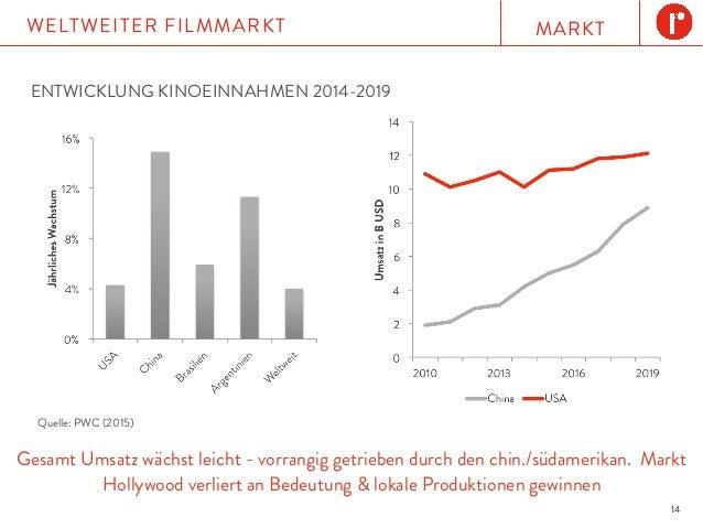 MARKTWELTWEITER FILMMARKT 14 Gesamt Umsatz wächst leicht - vorrangig getrieben durch den chin./südamerikan. Markt Hollywoo...