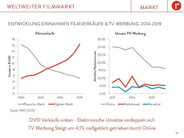 MARKTWELTWEITER FILMMARKT 15 DVD Verkäufe sinken - Elektronische Umsätze verdoppeln sich TV Werbung Steigt um 4,1% maßgebl...