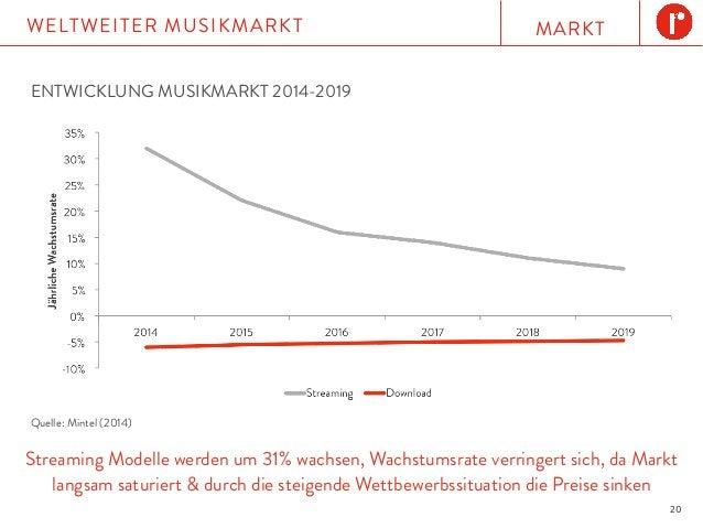 MARKTWELTWEITER MUSIKMARKT 20 Streaming Modelle werden um 31% wachsen, Wachstumsrate verringert sich, da Markt langsam sat...