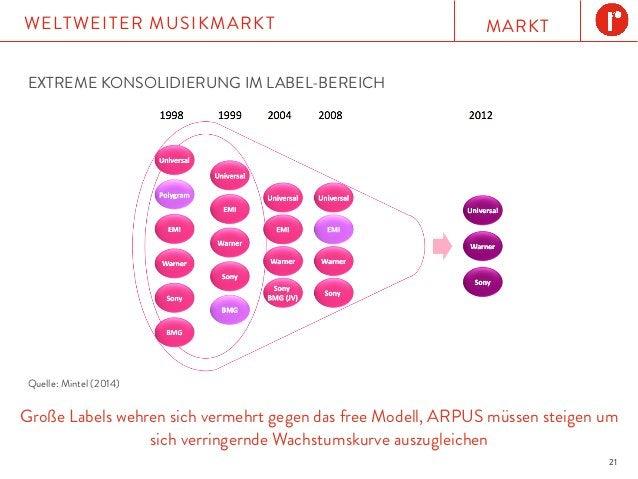 MARKTWELTWEITER MUSIKMARKT 21 EXTREME KONSOLIDIERUNG IM LABEL-BEREICH Große Labels wehren sich vermehrt gegen das free Mod...