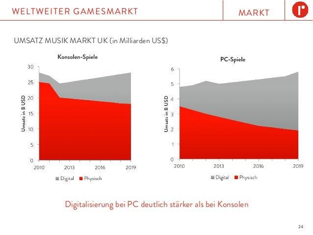MARKTWELTWEITER GAMESMARKT 24 UMSATZ MUSIK MARKT UK (in Milliarden US$) Digitalisierung bei PC deutlich stärker als bei Ko...