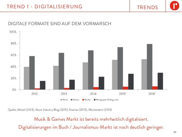 TRENDSTREND 1 - DIGITALISIERUNG 29 Musik & Games Markt ist bereits mehrheitlich digitalisiert. Digitalisierungen im Buch /...