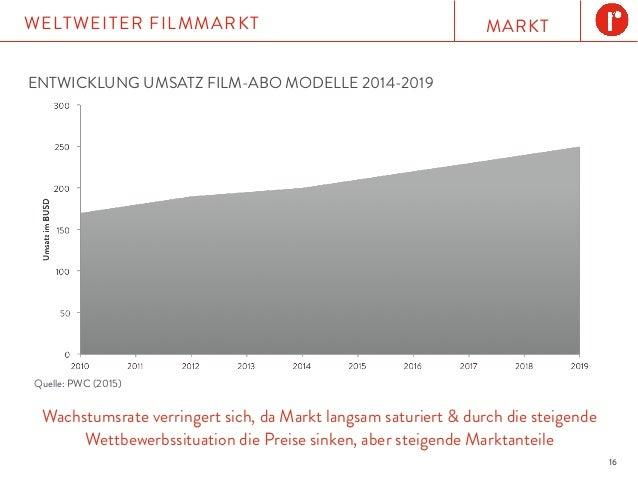 MARKTWELTWEITER FILMMARKT 16 Wachstumsrate verringert sich, da Markt langsam saturiert & durch die steigende Wettbewerbssi...