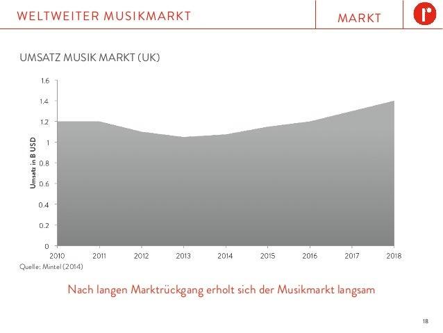 MARKTWELTWEITER MUSIKMARKT 18 UMSATZ MUSIK MARKT (UK) Nach langen Marktrückgang erholt sich der Musikmarkt langsam Quelle:...