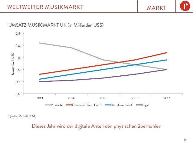 MARKTWELTWEITER MUSIKMARKT 19 UMSATZ MUSIK MARKT UK (in Milliarden US$) Dieses Jahr wird der digitale Anteil den physische...