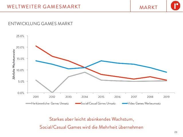 MARKTWELTWEITER GAMESMARKT 23 ENTWICKLUNG GAMES MARKT Starkes aber leicht absinkendes Wachstum, Social/Casual Games wird d...