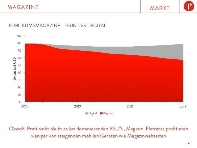 MARKTMAGAZINE 27 PUBLIKUMSMAGAZINE – PRINT VS. DIGITAL Obwohl Print sinkt bleibt es bei dominierenden 85,2%, Magazin-Flatr...