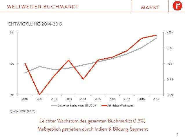 MARKTWELTWEITER BUCHMARKT 8 Leichter Wachstum des gesamten Buchmarkts (1,3%) Maßgeblich getrieben durch Indien & Bildung-S...