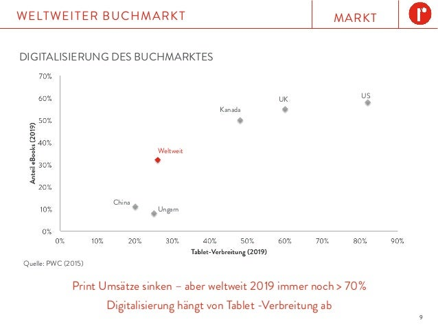 MARKTWELTWEITER BUCHMARKT 9 Print Umsätze sinken – aber weltweit 2019 immer noch > 70% Digitalisierung hängt von Tablet -V...