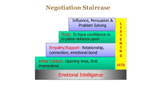 Negotiation Staircase Initial Contact: Opening lines, first impressions Empathy/Rapport: Relationship, connection, emotio...