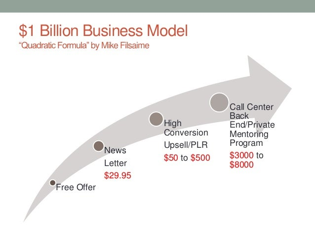 "$1 Billion Business Model ""Quadratic Formula"" by Mike Filsaime Free Offer News Letter $29.95 High Conversion Upsell/PLR $5..."