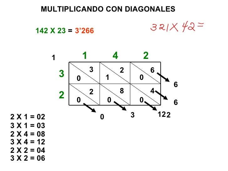 MULTIPLICANDO CON DIAGONALES 142 X 23  =  1 4 2 2 3 2 X 1 = 02 0 2 3 X 1 = 03 0 3 2 X 4 = 08 0 8 3 X 4 = 12 1 2 2 X 2 = 04...