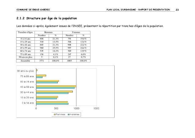 COMMUNE DE ERGUE-GABERIC  PLAN LOCAL D'URBANISME – RAPPORT DE PRESENTATION  2.1.2 Structure par âge de la population Les d...