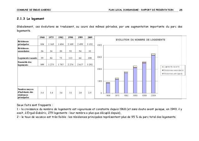 COMMUNE DE ERGUE-GABERIC  PLAN LOCAL D'URBANISME – RAPPORT DE PRESENTATION  25  2.1.3 Le logement Globalement, ces évoluti...