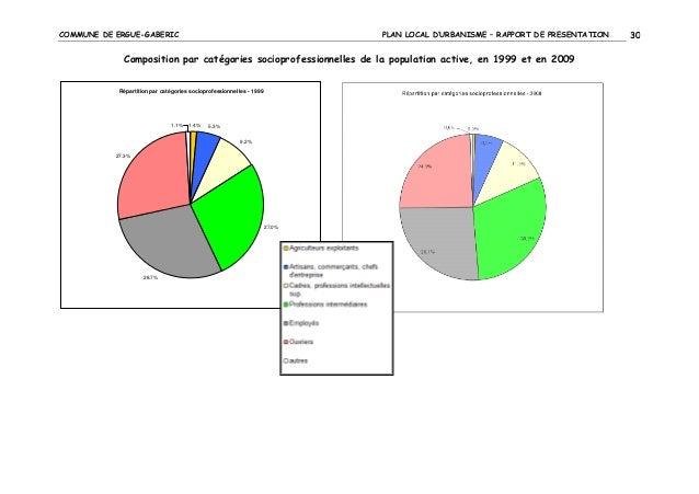 COMMUNE DE ERGUE-GABERIC  PLAN LOCAL D'URBANISME – RAPPORT DE PRESENTATION  Composition par catégories socioprofessionnell...