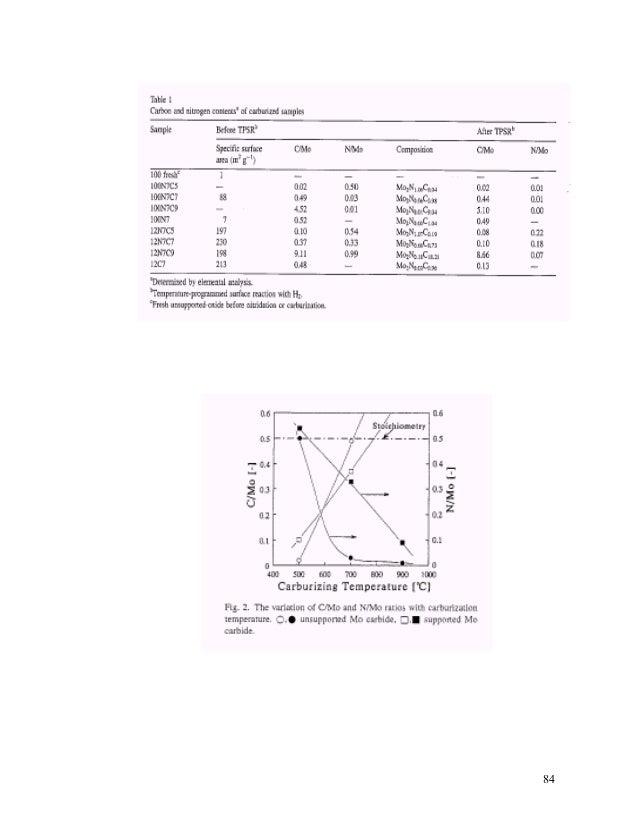 A STUDY OF MOLYBDENUM CARBIDE CATALYST FOR FISCHER-TROPSCH
