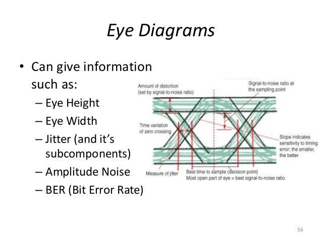 Signal integrity a crash course r lott eye diagrams ccuart Gallery