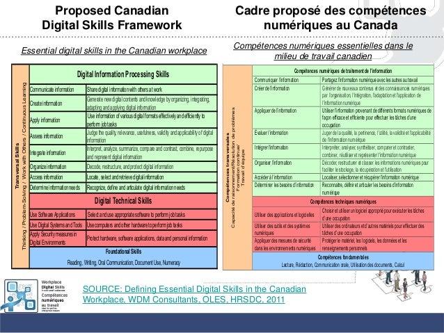 Proposed CanadianDigital Skills FrameworkCadre proposé des compétencesnumériques au CanadaCadre Canadien proposé pour les ...
