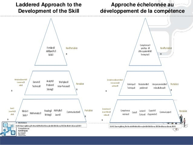Laddered Approach to theDevelopment of the SkillPortableBasic(essen al)slillsFirmandJobSpecificSkillsGenericTechnicalWorkp...