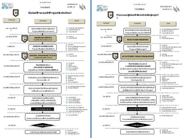 Version 2013-05-30PAGE 1 de 1TROUSSE DINFODoc Nº: 1.1.8Processus global • Ac vités du projetAc vités QuiARECRUTEMENT DES P...