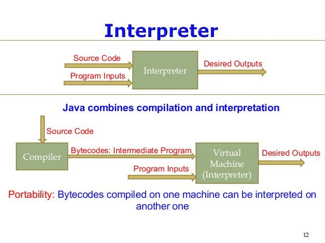 12 Interpreter Source Code Desired Outputs Program Inputs Compiler Source Code Program Inputs Bytecodes: Intermediate Prog...