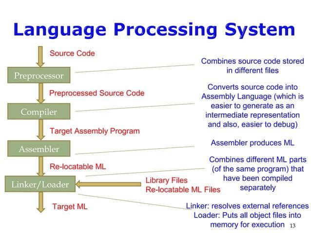13 Preprocessor Source Code Library Files Re-locatable ML Files Compiler Assembler Linker/Loader Preprocessed Source Code ...