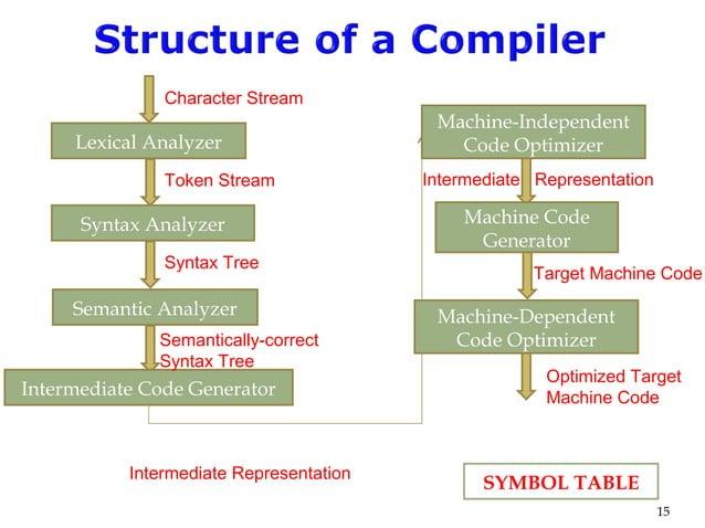 15 Lexical Analyzer Syntax Analyzer Semantic Analyzer Intermediate Code Generator Character Stream Machine-Independent Cod...